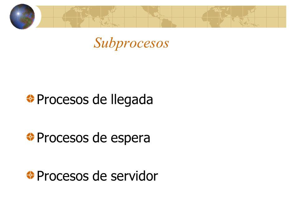 Subprocesos Procesos de llegada Procesos de espera
