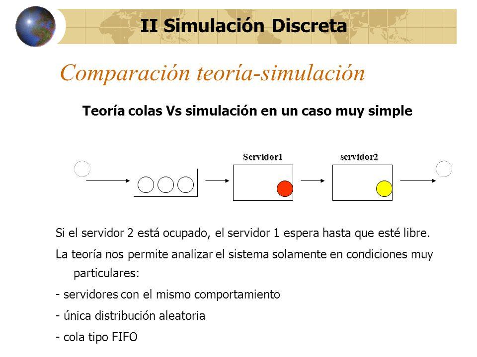 Comparación teoría-simulación