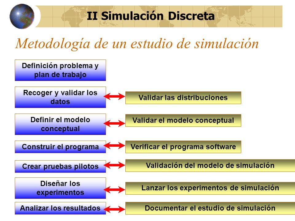 Metodología de un estudio de simulación