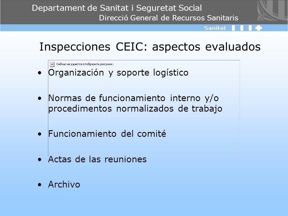 Inspecciones CEIC: aspectos evaluados