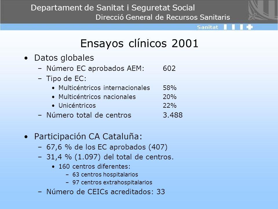 Ensayos clínicos 2001 Datos globales Participación CA Cataluña: