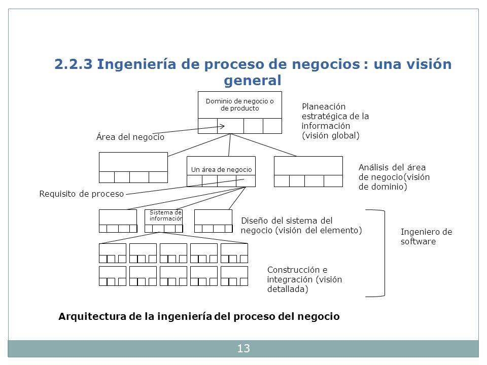 2.2.3 Ingeniería de proceso de negocios : una visión general