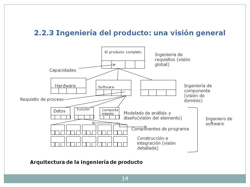 2.2.3 Ingeniería del producto: una visión general