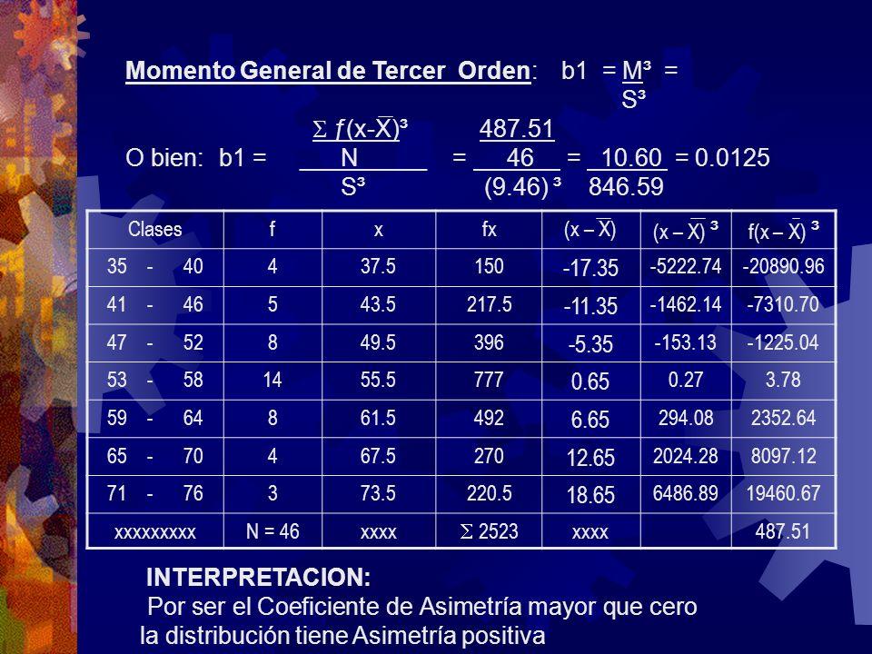 Momento General de Tercer Orden: b1 = M³ = S³  ƒ(x-X)³ 487.51