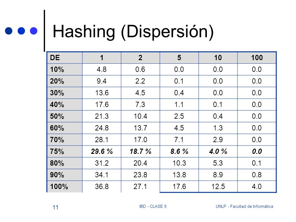 Hashing (Dispersión) DE 1 2 5 10 100 10% 4.8 0.6 0.0 20% 9.4 2.2 0.1