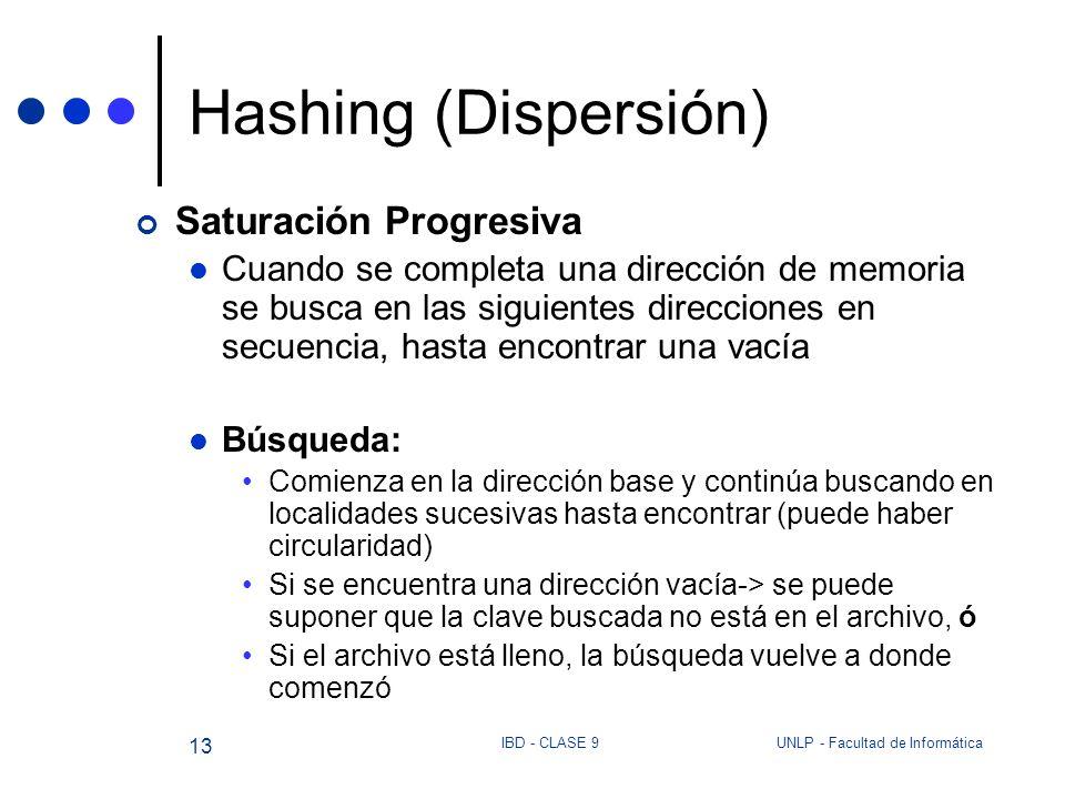 Hashing (Dispersión) Saturación Progresiva