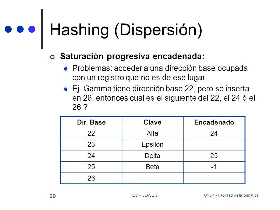 Hashing (Dispersión) Saturación progresiva encadenada: