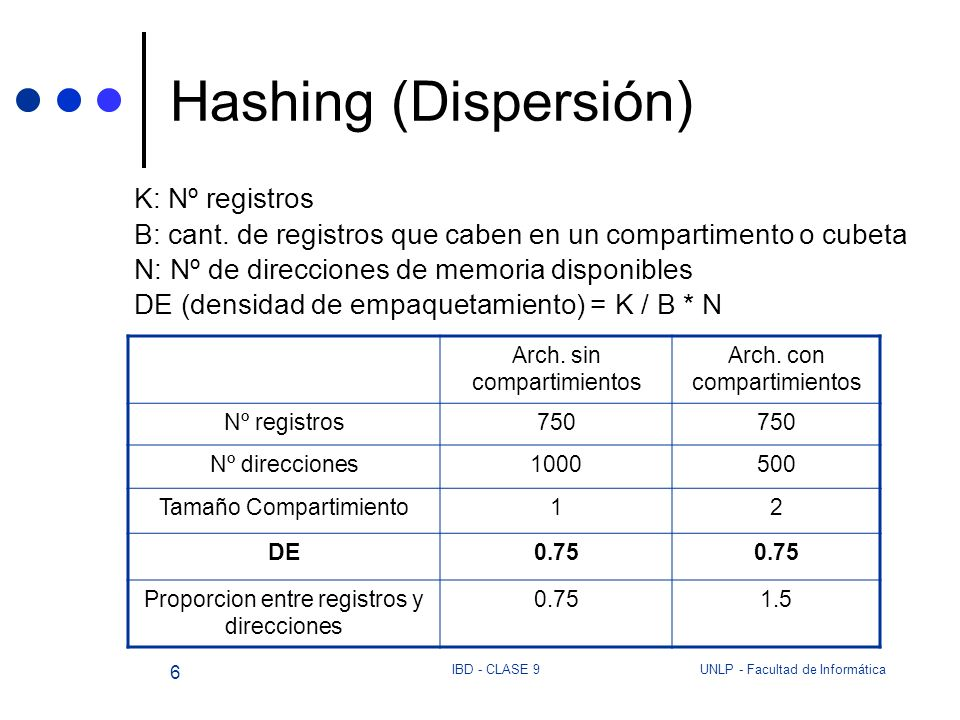 Hashing (Dispersión) K: Nº registros