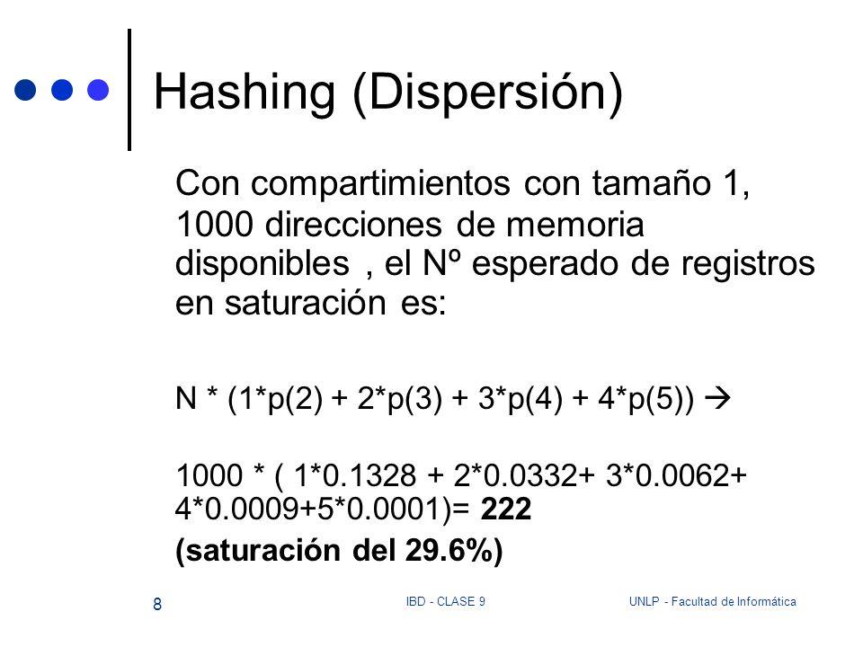 Hashing (Dispersión)Con compartimientos con tamaño 1, 1000 direcciones de memoria disponibles , el Nº esperado de registros en saturación es: