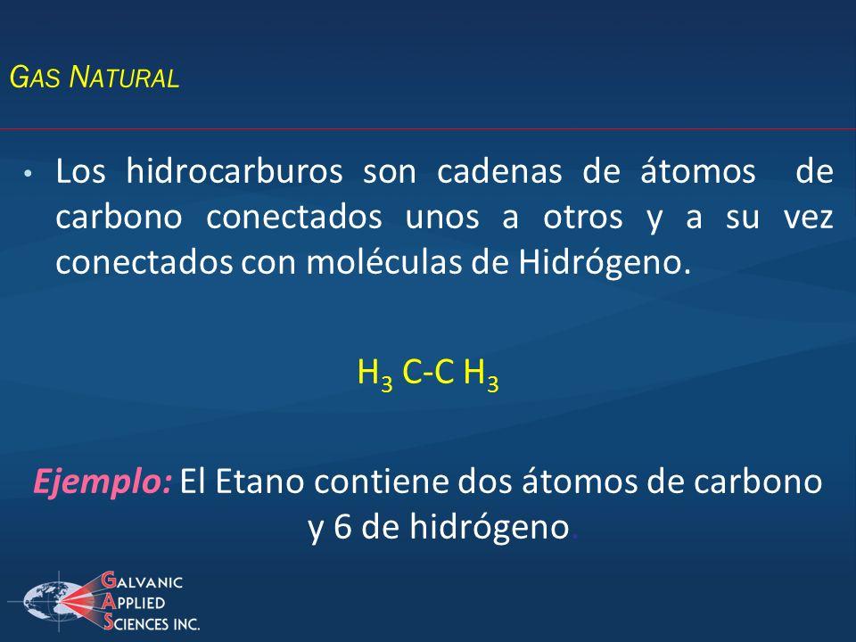 Ejemplo: El Etano contiene dos átomos de carbono y 6 de hidrógeno.