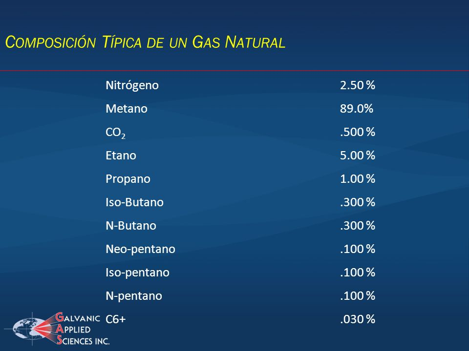 Composición Típica de un Gas Natural
