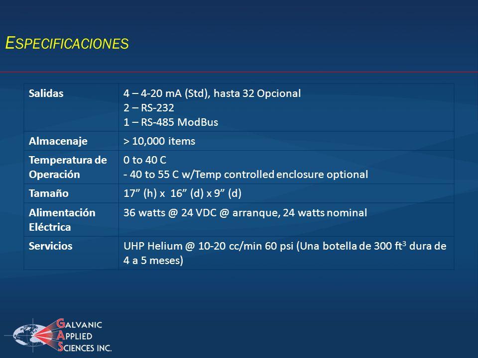 Especificaciones Salidas 4 – 4-20 mA (Std), hasta 32 Opcional