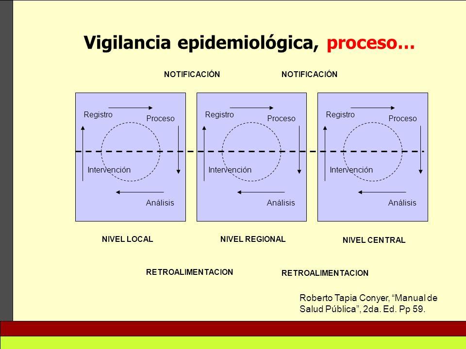 Vigilancia epidemiológica, proceso…