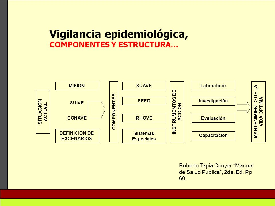 Vigilancia epidemiológica,