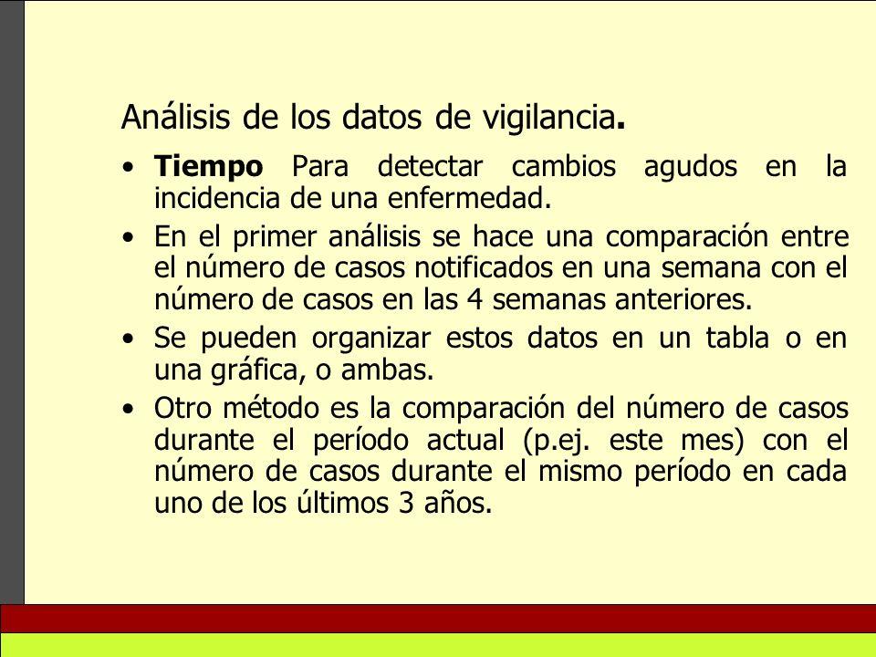 Análisis de los datos de vigilancia.