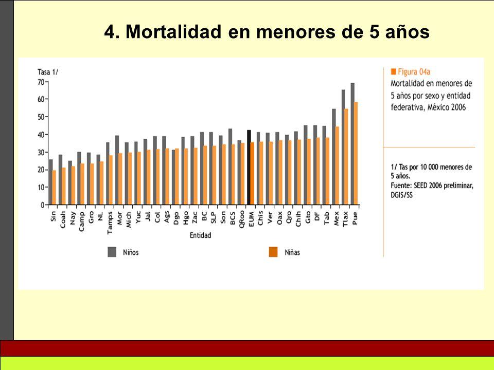 4. Mortalidad en menores de 5 años
