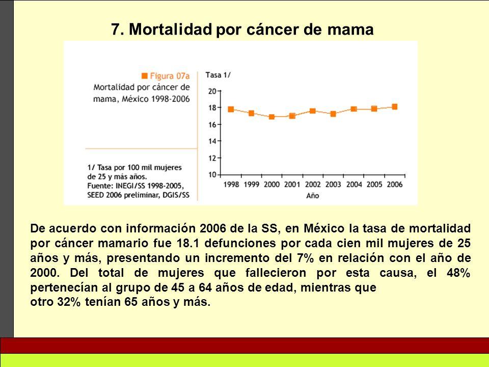 7. Mortalidad por cáncer de mama