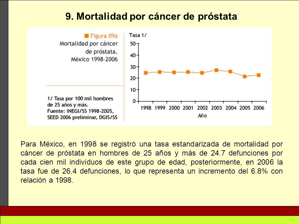 9. Mortalidad por cáncer de próstata