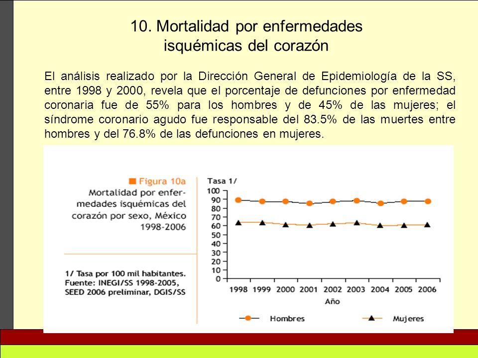 10. Mortalidad por enfermedades isquémicas del corazón
