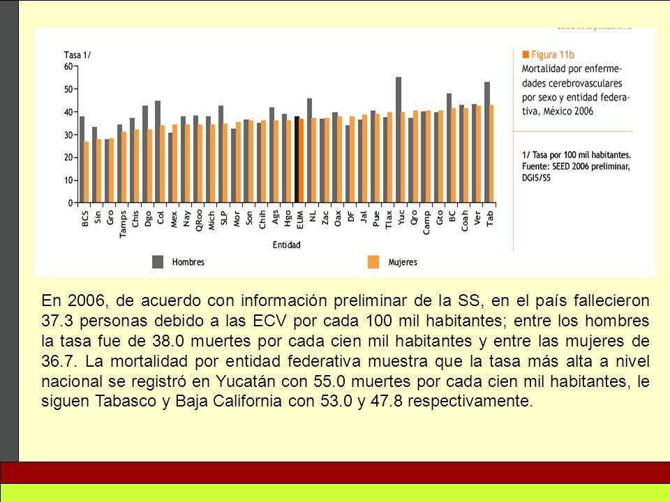 En 2006, de acuerdo con información preliminar de la SS, en el país fallecieron 37.3 personas debido a las ECV por cada 100 mil habitantes; entre los hombres la tasa fue de 38.0 muertes por cada cien mil habitantes y entre las mujeres de 36.7.