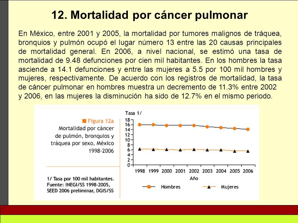 12. Mortalidad por cáncer pulmonar
