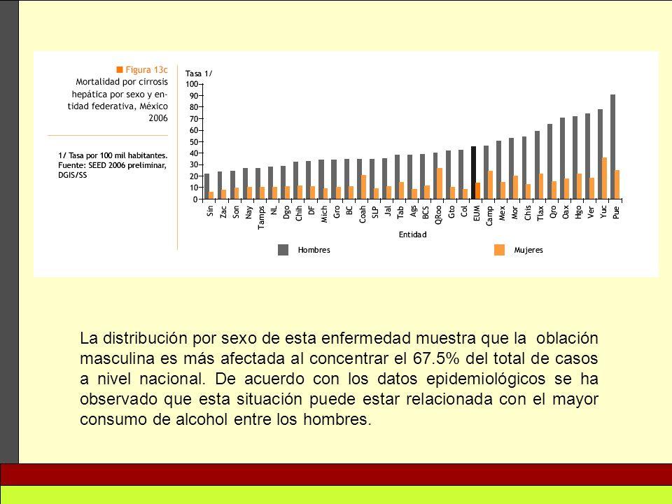 La distribución por sexo de esta enfermedad muestra que la oblación masculina es más afectada al concentrar el 67.5% del total de casos a nivel nacional.