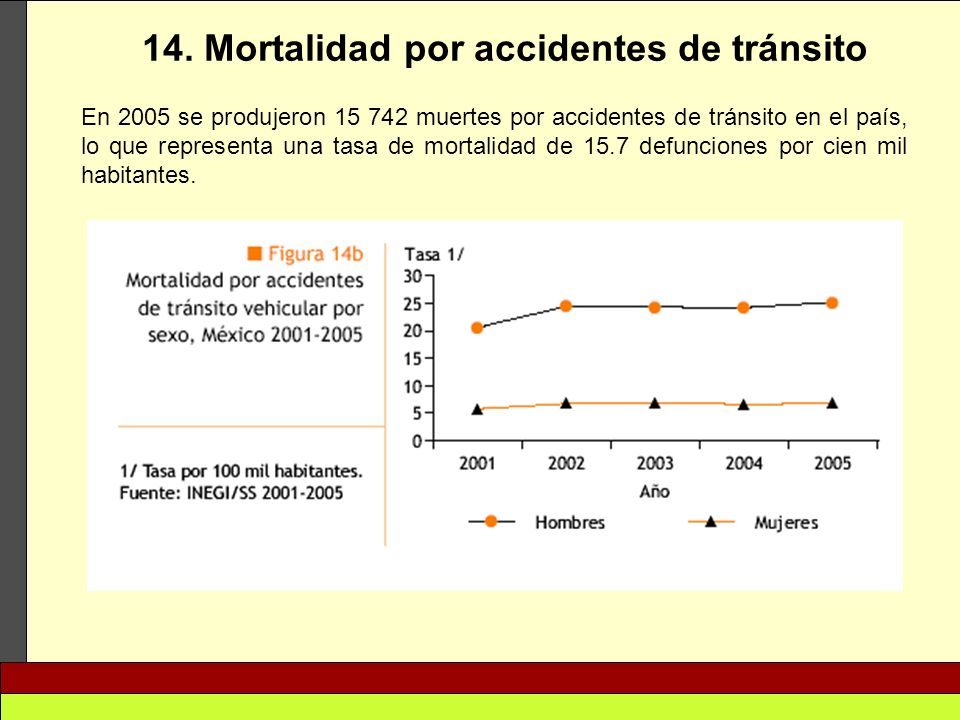 14. Mortalidad por accidentes de tránsito