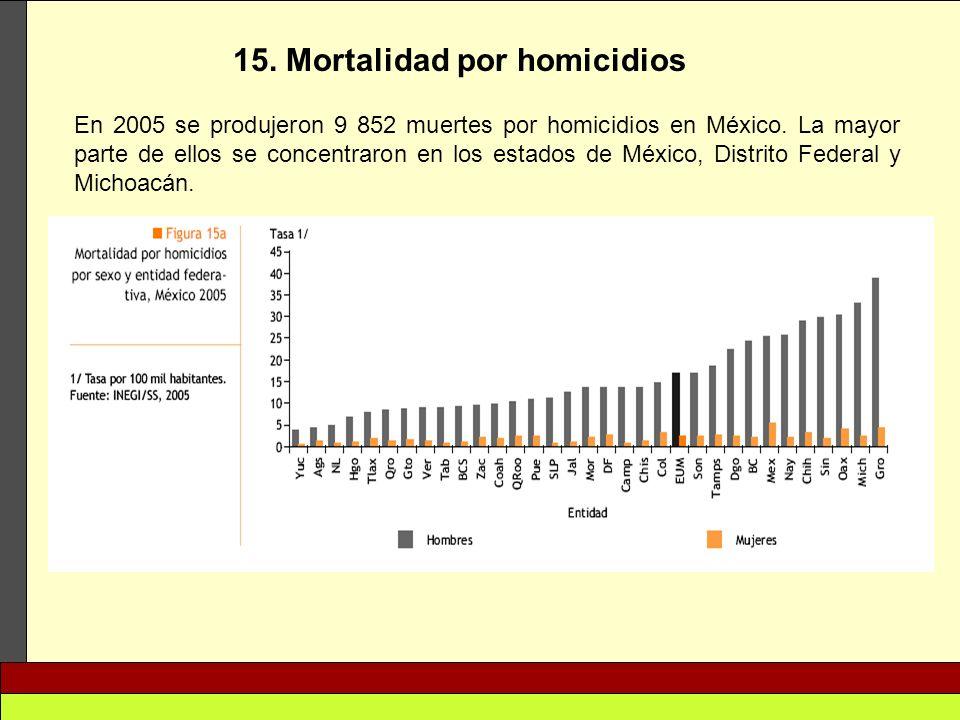 15. Mortalidad por homicidios