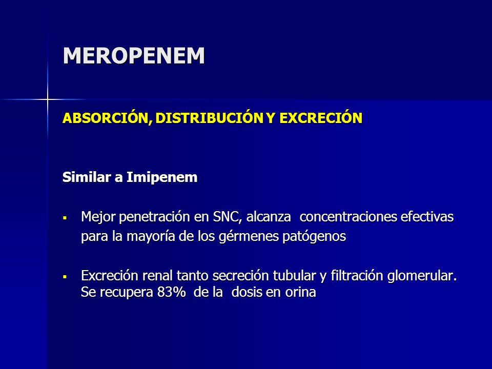 MEROPENEM ABSORCIÓN, DISTRIBUCIÓN Y EXCRECIÓN Similar a Imipenem