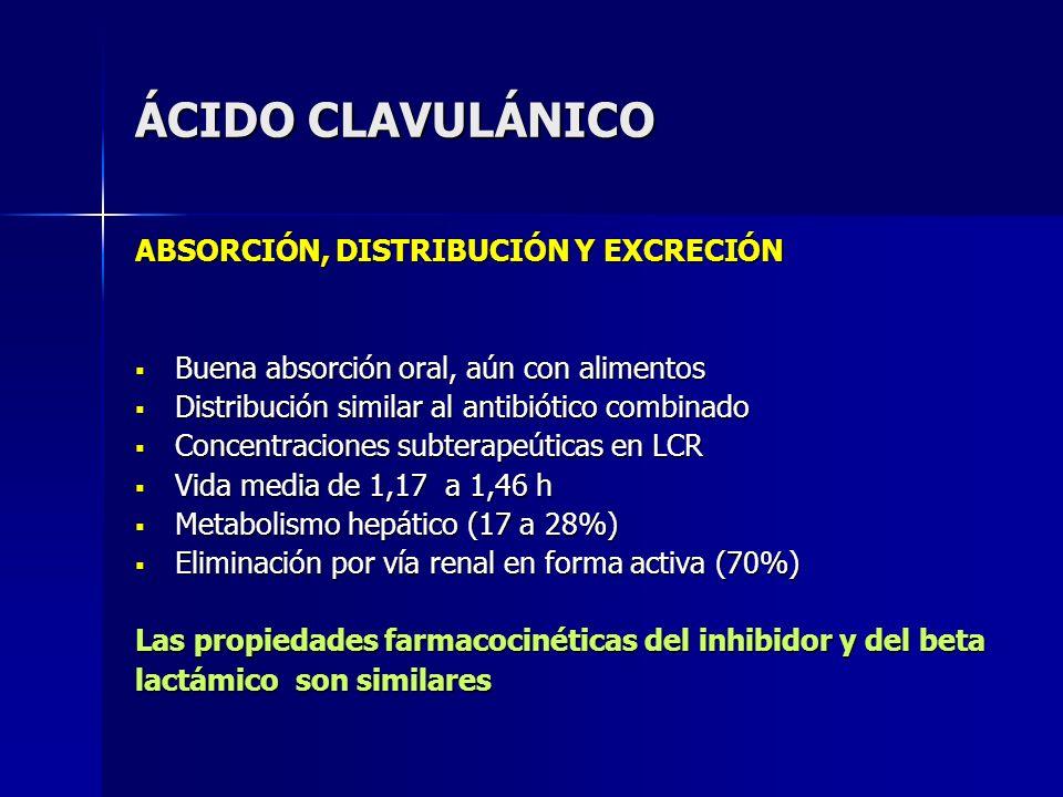 ÁCIDO CLAVULÁNICO ABSORCIÓN, DISTRIBUCIÓN Y EXCRECIÓN