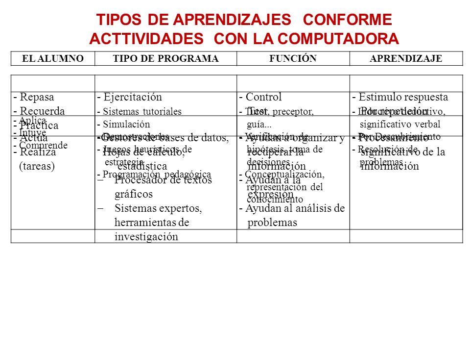 TIPOS DE APRENDIZAJES CONFORME ACTTIVIDADES CON LA COMPUTADORA