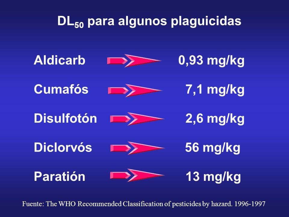 DL50 para algunos plaguicidas