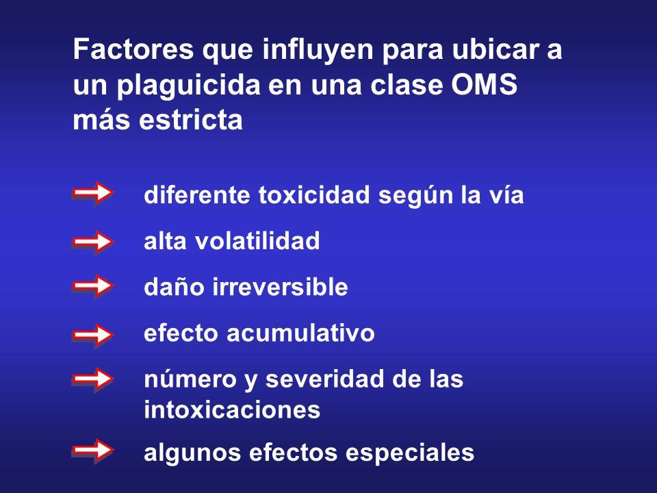 Factores que influyen para ubicar a un plaguicida en una clase OMS más estricta