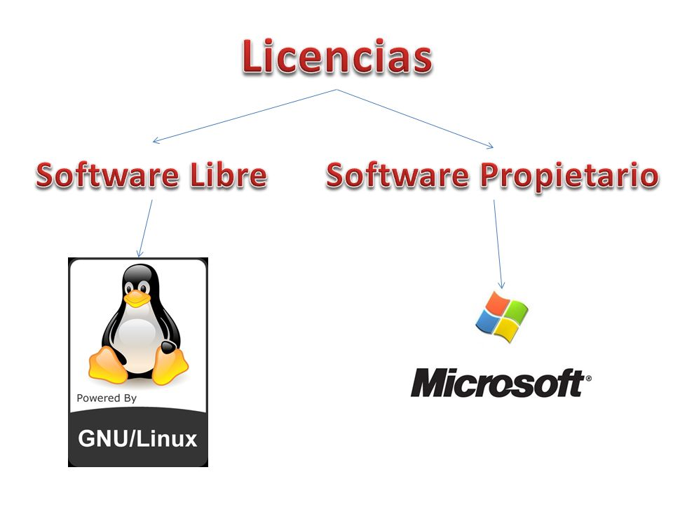 Licencias Software Libre Software Propietario
