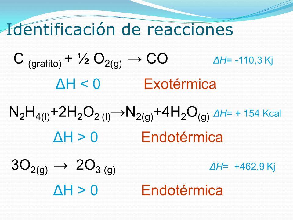 Identificación de reacciones