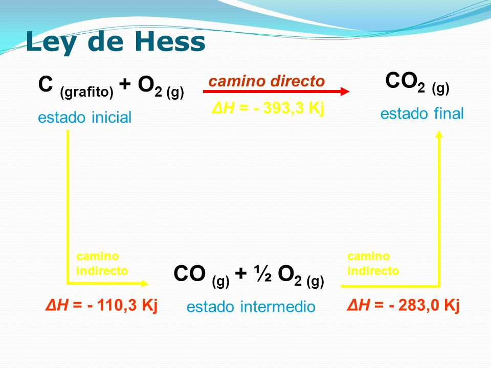 Ley de Hess CO2 (g) C (grafito) + O2 (g) CO (g) + ½ O2 (g)