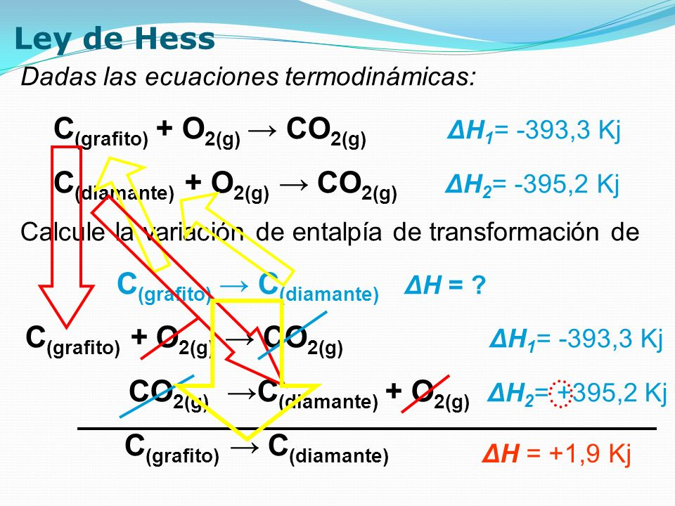 C(grafito) + O2(g) → CO2(g) ΔH1= -393,3 Kj