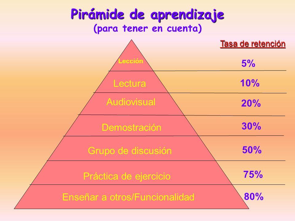 Pirámide de aprendizaje (para tener en cuenta)