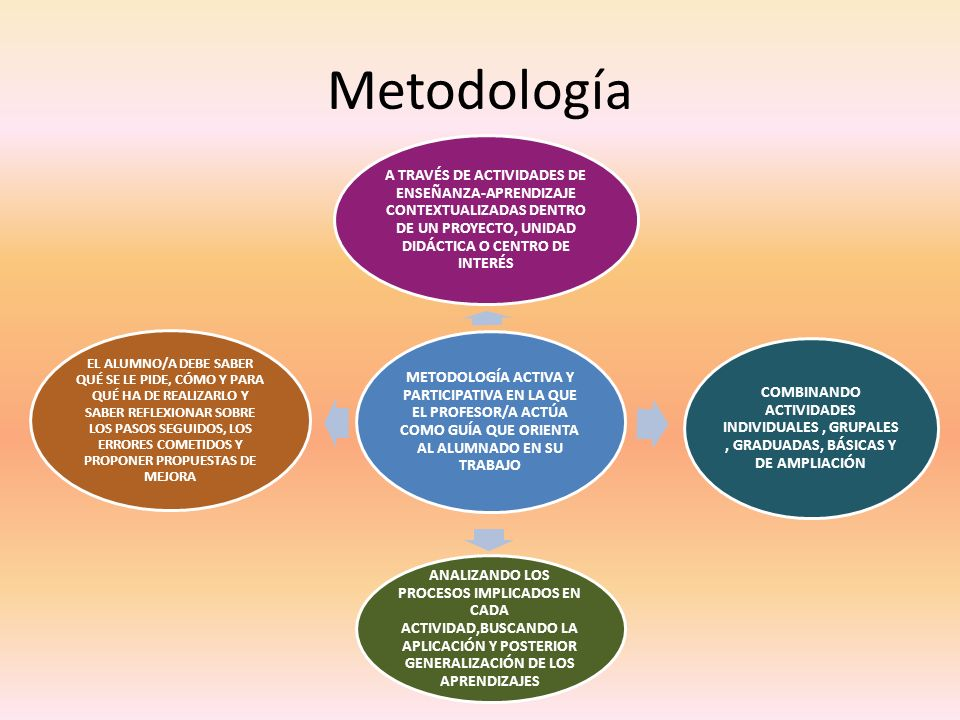 Metodología METODOLOGÍA ACTIVA Y PARTICIPATIVA EN LA QUE EL PROFESOR/A ACTÚA COMO GUÍA QUE ORIENTA AL ALUMNADO EN SU TRABAJO.