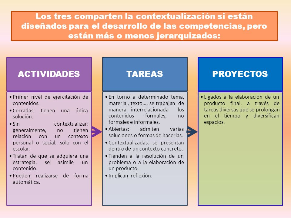 ACTIVIDADES TAREAS PROYECTOS