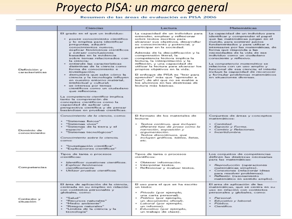 Proyecto PISA: un marco general