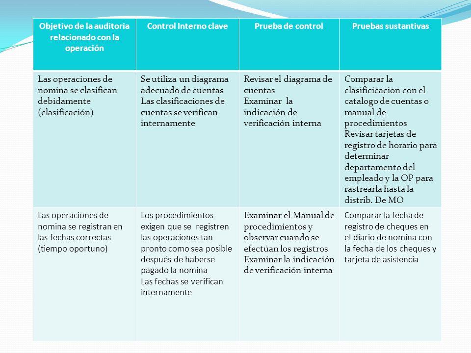 Objetivo de la auditoria relacionado con la operación