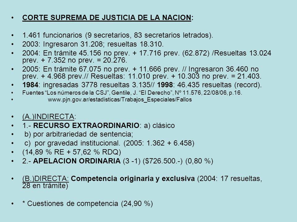 CORTE SUPREMA DE JUSTICIA DE LA NACION: