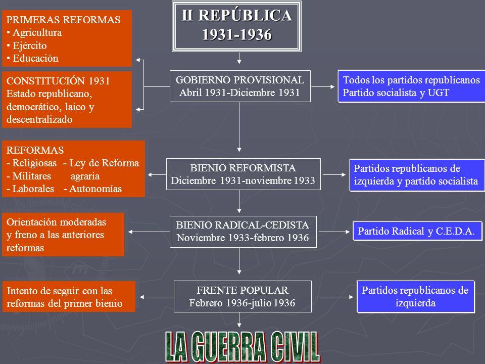 LA GUERRA CIVIL II REPÚBLICA 1931-1936 PRIMERAS REFORMAS Agricultura