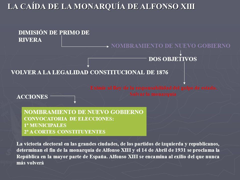 LA CAÍDA DE LA MONARQUÍA DE ALFONSO XIII