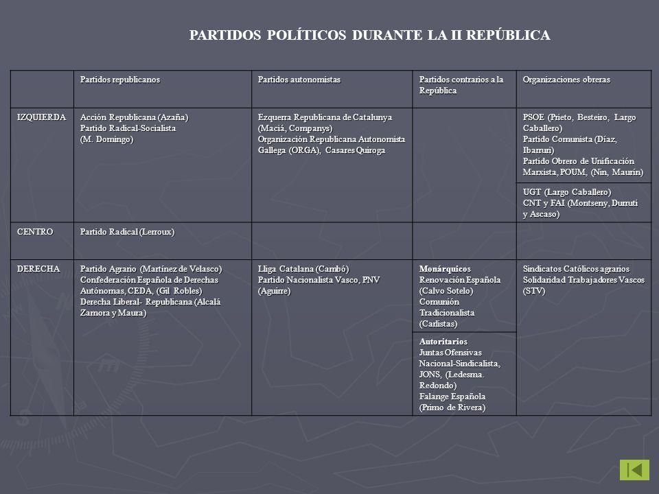 PARTIDOS POLÍTICOS DURANTE LA II REPÚBLICA