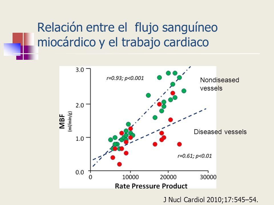 Relación entre el flujo sanguíneo miocárdico y el trabajo cardiaco