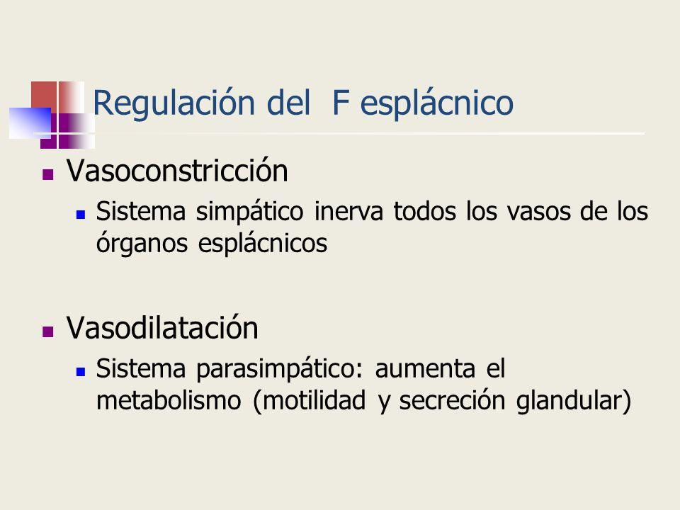Regulación del F esplácnico