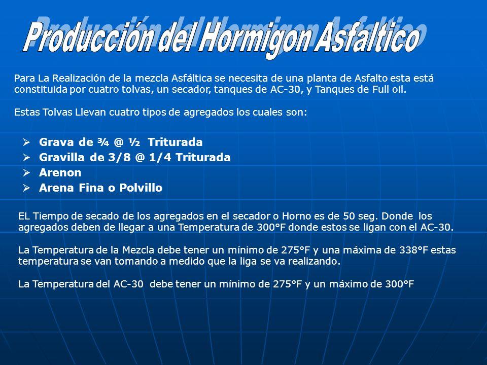 Producción del Hormigon Asfaltico
