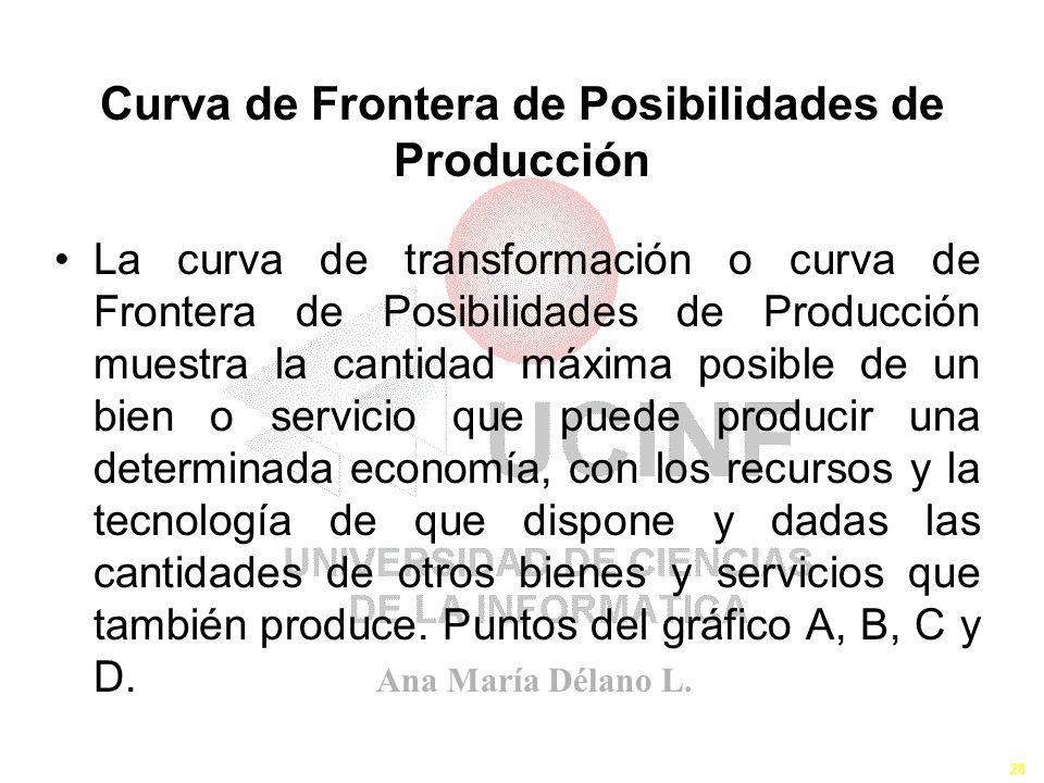 Curva de Frontera de Posibilidades de Producción